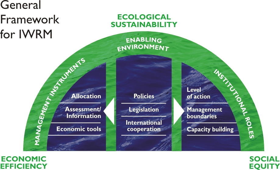 General Framework for IWRM